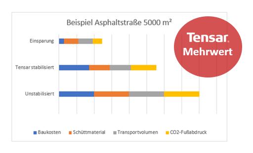 Beispiel Asphaltstrasse 5000m2